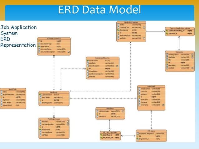 Uml and software modeling toolspptx erd data model job application system erd representation ccuart Choice Image