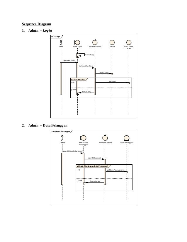 Uml aplikasi rental mobil 17 sequence diagram ccuart