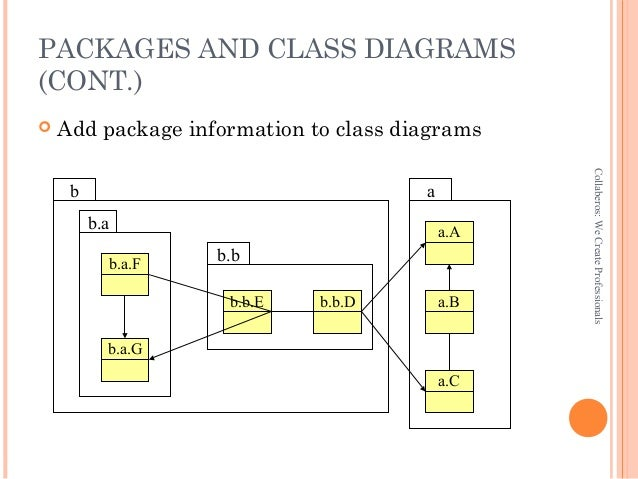 Uml class diagram and packages ppt for dot net add package information to class diagrams collaberoswecreateprofessionals a de f g c b 22 ccuart Images