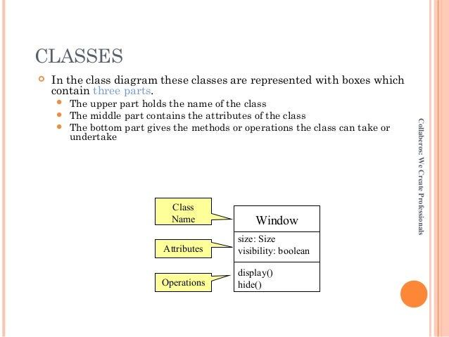Uml class diagram and packages ppt for dot net classes in the class diagram ccuart Images