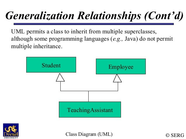 Uml class diagram student 13 sergclass diagram uml generalization relationships ccuart Images