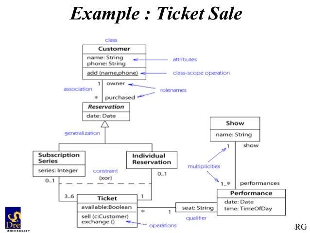 Uml class diagram example with explanation introduction to uml class diagram rh slideshare net simple uml class diagram uml class diagram example with description ccuart Choice Image