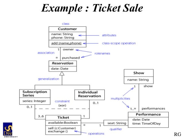 Uml class diagram serg example ticket sale software design uml ccuart Image collections