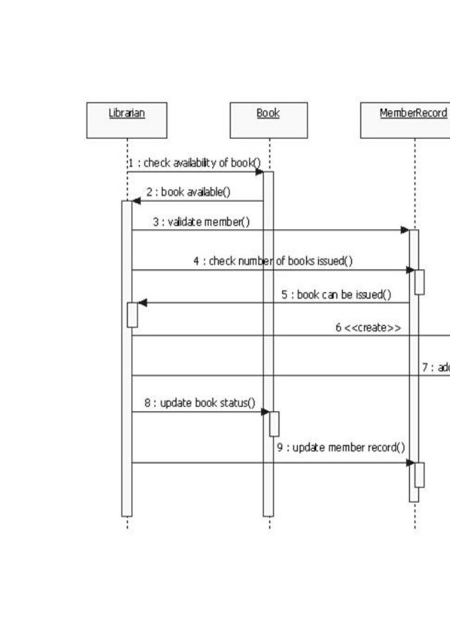 Umldiagrams forooad lab btech 4 1 online transaction sequence diagram ccuart Choice Image