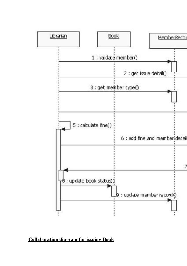 Umldiagrams forooad lab btech 4 1 login logout sequence diagram ccuart Choice Image