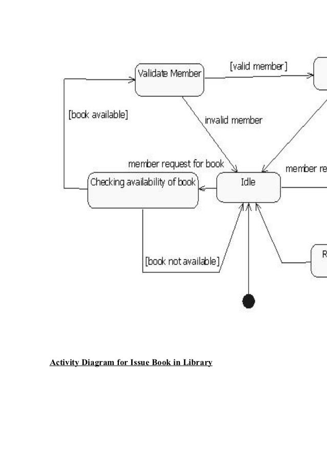 Umldiagrams forooad lab btech 4 1 online transaction collaboration diagram ccuart Choice Image