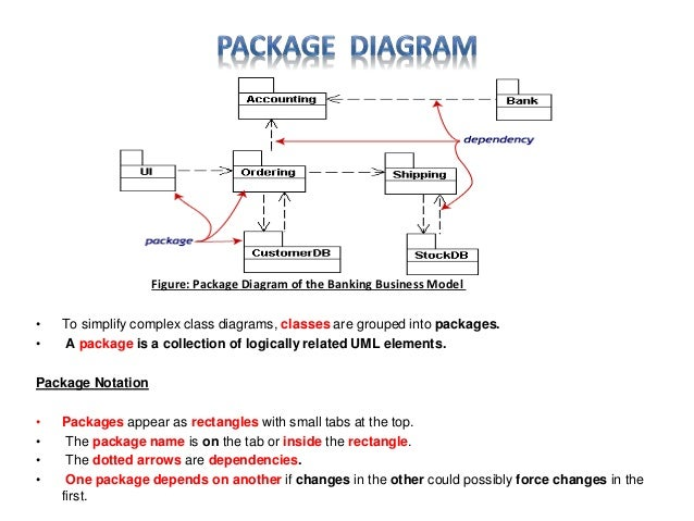 Uml diagram software engineering discussion 11 to simplify complex class diagrams ccuart Gallery