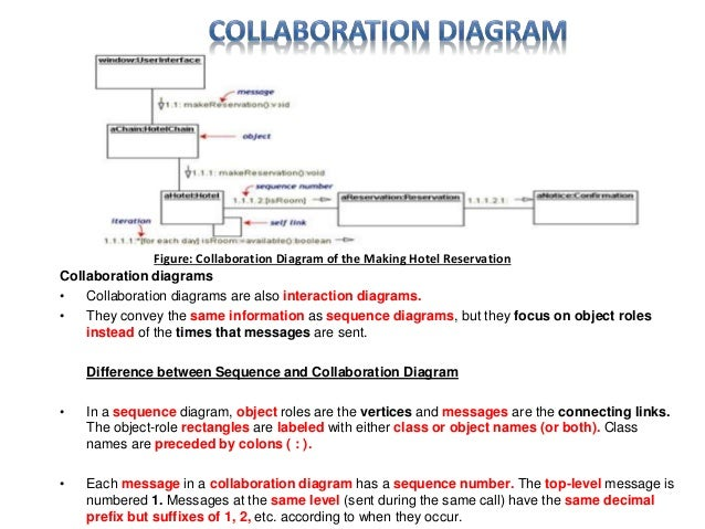 Software collaboration diagram complete wiring diagrams uml diagram software engineering discussion rh slideshare net collaboration diagram example rational software architect collaboration diagram ccuart Images