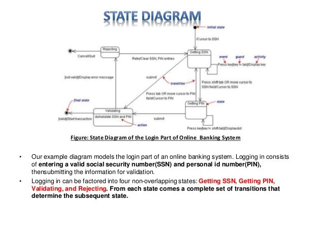Uml diagram software engineering discussion 17 figure state diagram of the login part of online banking system ccuart