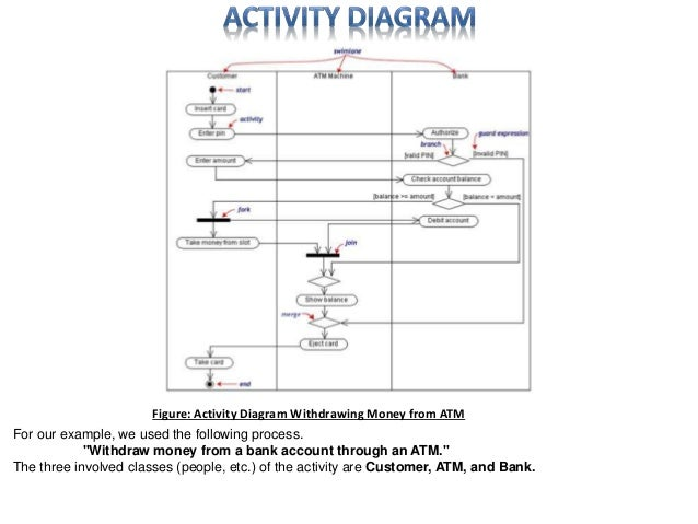 18 figure activity diagram - Software Engineering Activity Diagram