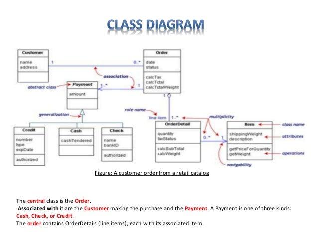 Software engineering uml diagrams basic guide wiring diagram uml diagram software engineering discussion rh slideshare net reverse engineering software uml diagrams reverse engineering software ccuart Choice Image