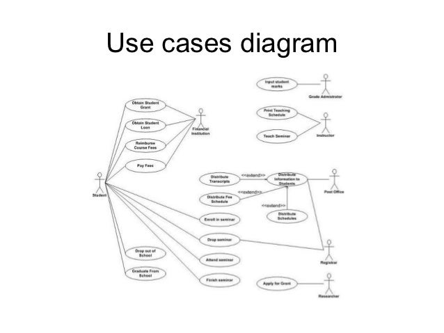 use case diagram in software engineering ppt  u2013 periodic