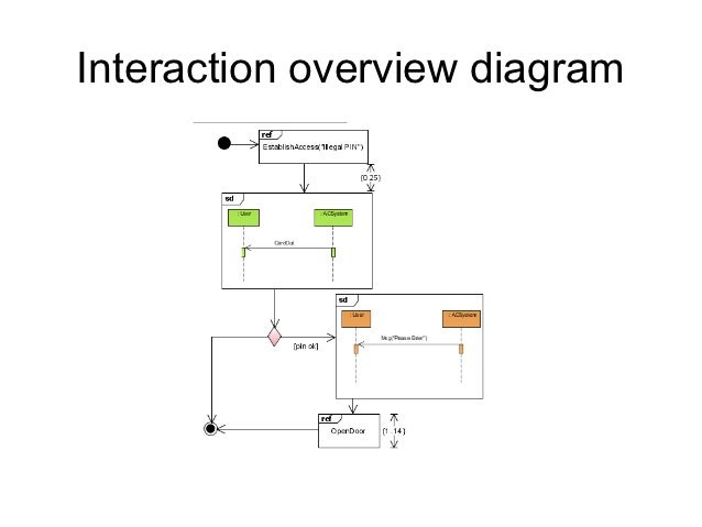 Uml diagrams 36 interaction overview diagram ccuart Choice Image