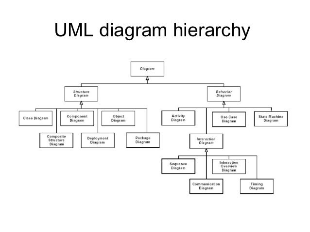 interaction overview diagram 38 uml - Define Uml Diagram