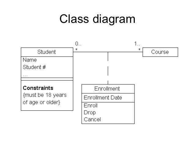 Materi class diagram ppt search for wiring diagrams uml diagrams rh slideshare net powerpoint wheel diagram pengertian class diagram ppt ccuart Gallery