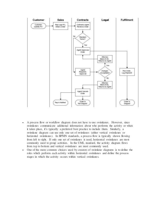 Uml diagrams 18 a process flow or workflow diagram ccuart Choice Image