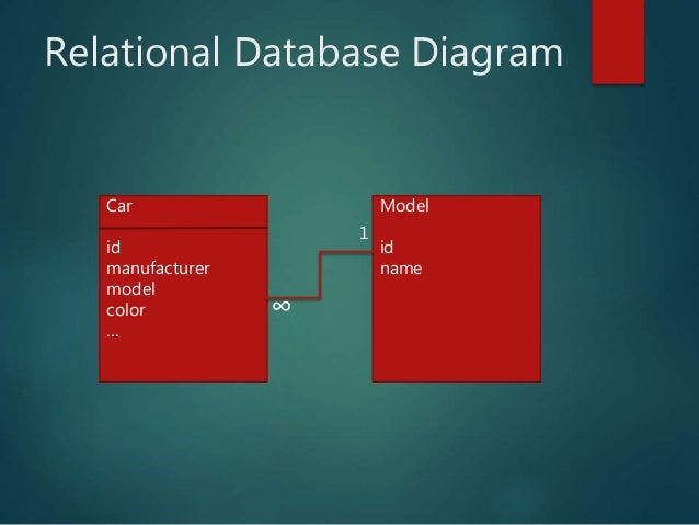 Uml diagrams for web developers process carddeliver cancel order yes yes no no 10 relational database diagram ccuart Image collections