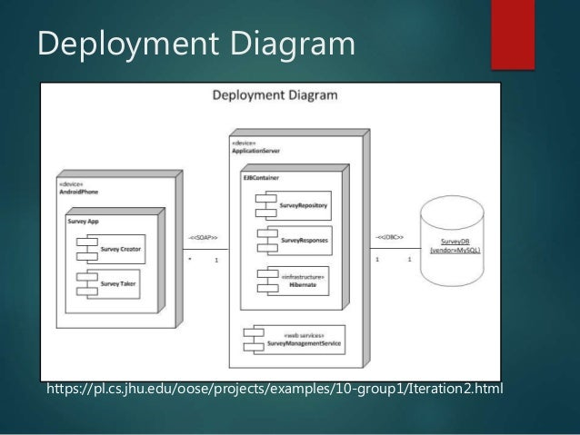 Uml diagrams for web developers 16 deployment diagram ccuart Image collections