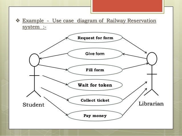 Railway ticket reservation uml diagrams easy to read wiring diagrams uml diagrams rh slideshare net online railway reservation sequence diagram online railway ticket reservation uml diagrams ccuart Images