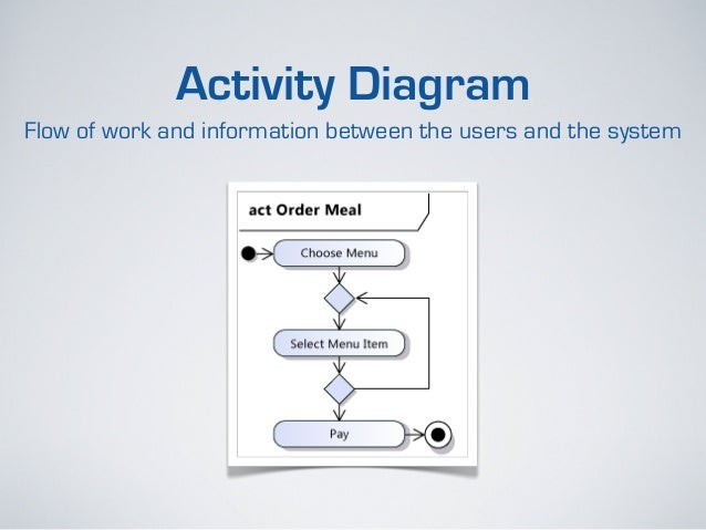 Uml for business analysts use case diagramwho uses my system and what they do with it ccuart Choice Image