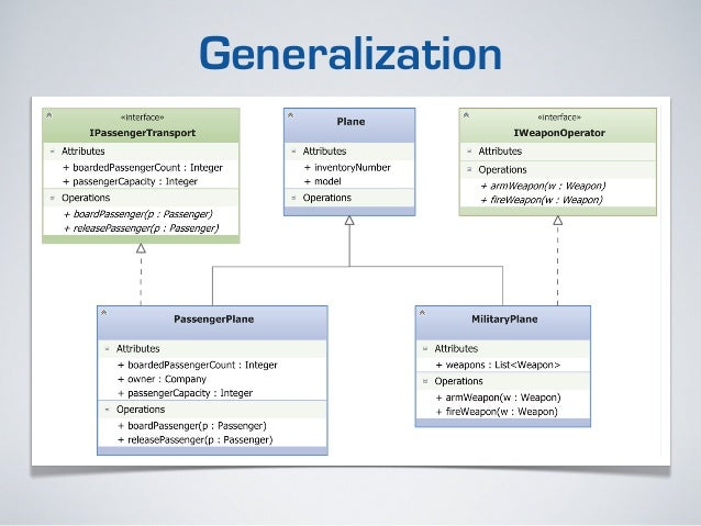 Uml for business analysts meta uml uml diagram types ccuart Gallery