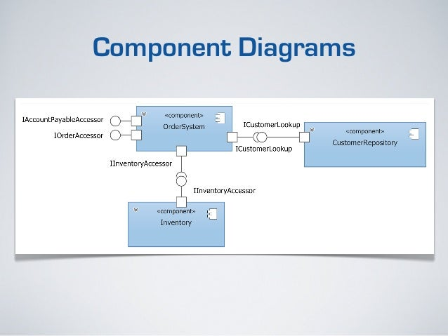 Uml for business analysts component diagrams 27 ccuart Gallery