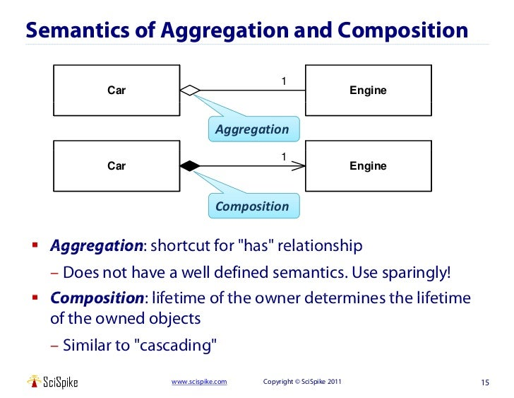 uml for data architects rh slideshare net Simple UML Diagram Examples of UML Diagrams