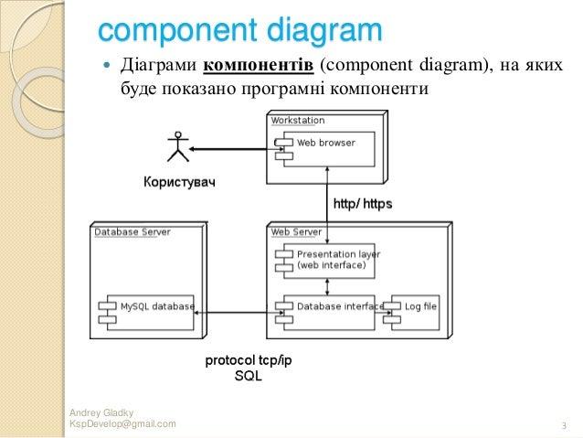 Uml module 6 3 component diagram ccuart Image collections