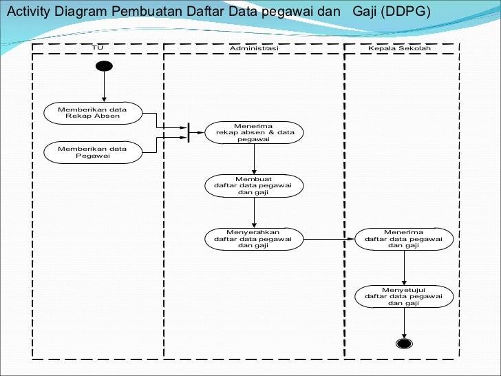 Uml pertemuan 2 activity diagram acivity diagram rekap biodata pegawai rbp 11 ccuart Image collections