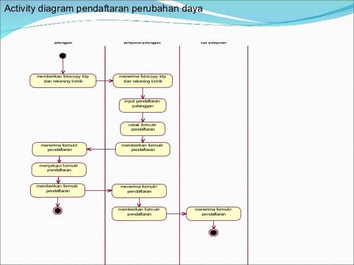 Uml pertemuan 2 activity diagram 14 activity diagram ccuart Images