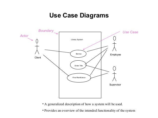 Use Case Diagram For Library Management System Project Wiring