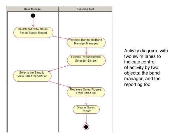 Uml diagrams activity diagram ccuart Choice Image