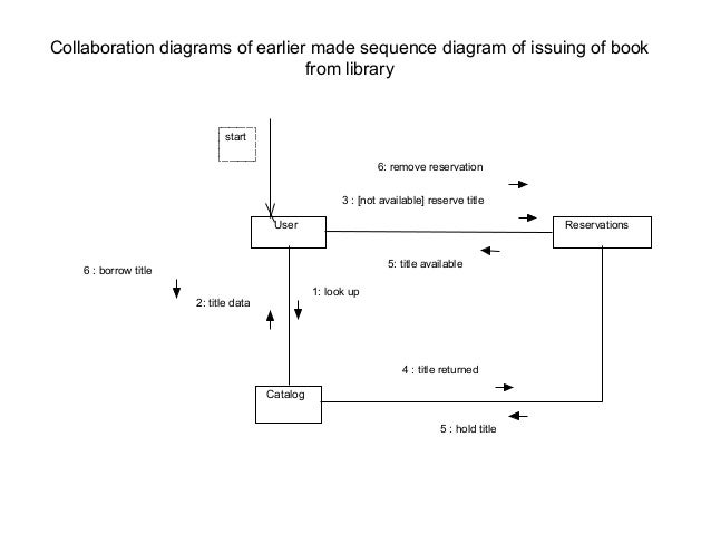 Uml diagrams 32 collaboration diagrams of earlier made sequence ccuart Image collections