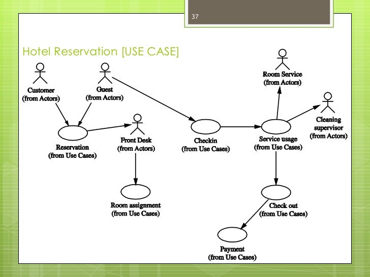 use case diagram for online hotel reservation system