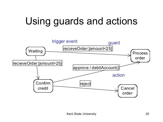 Uml sequence diagrams 20 using guards ccuart Gallery