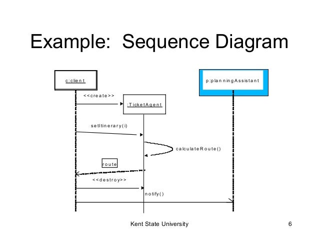 Uml sequence diagrams example sequence diagram ccuart Image collections