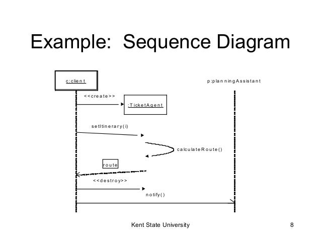 Simple uml sequence diagram example electrical work wiring diagram uml sequence diagrams rh slideshare net uml sequence diagram example uml sequence diagram example ppt ccuart Image collections