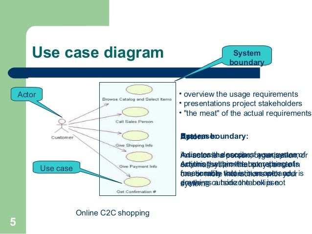 Uml tool tutorial 4 different views users designers analyzers 5 5 use case diagram online ccuart Gallery