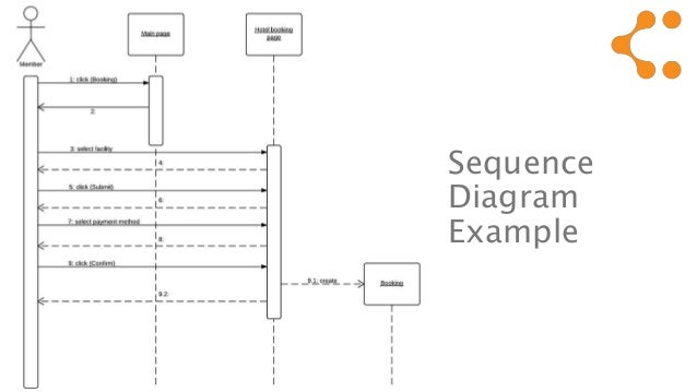 Uml tutorial 16 sequence diagram ccuart Image collections