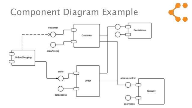 Component diagram notations