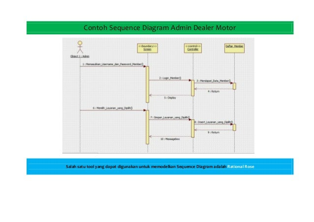 Umlunified modelling language sequence diagram adalah rational rose 12 ccuart Image collections