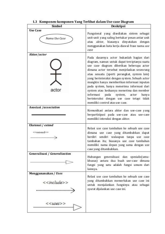 Umlunified modelling language nama use case 6 contoh use case diagram ccuart Choice Image