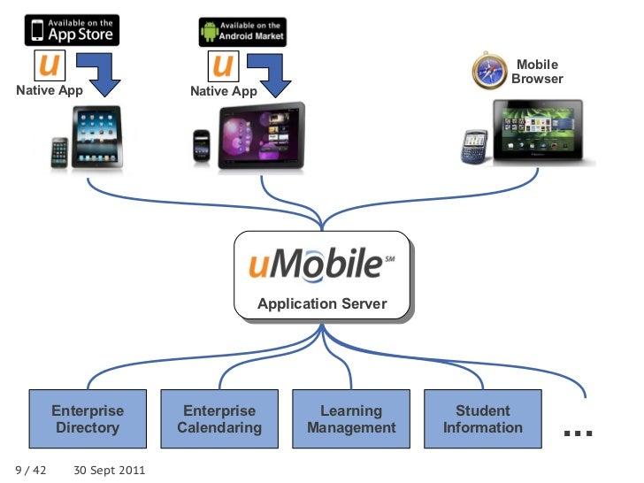 Mobile                                                                      BrowserNative App                 Native App  ...