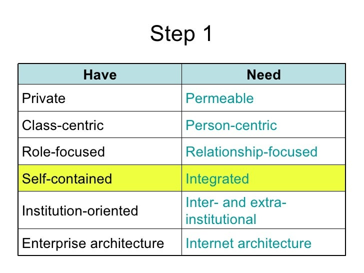 Step 1 Internet architecture Enterprise architecture Inter- and extra-institutional Institution-oriented Integrated Self-c...