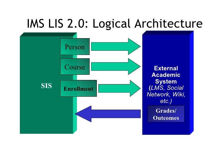 SIS Person External Academic System ( LMS, Social Network, Wiki, etc.) Course Enrollment IMS LIS 2.0: Logical Architecture...