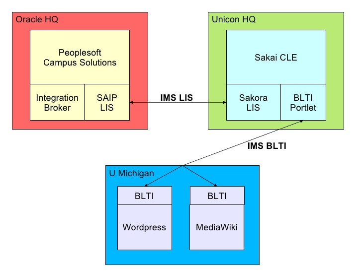 Oracle HQ Unicon HQ U Michigan Peoplesoft Campus Solutions Integration Broker SAIP LIS Sakai CLE Sakora LIS BLTI Portlet W...