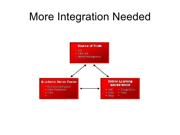 More Integration Needed