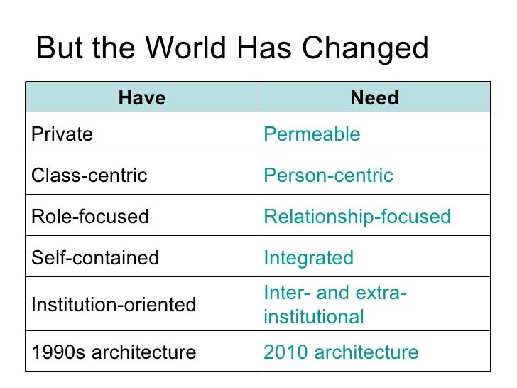 But the World Has Changed 2010 architecture 1990s architecture Inter- and extra-institutional Institution-oriented Integra...
