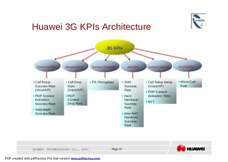 Huawei 3G KPIs Architecture  3G KPIs  Accessability  Retainability  Service Integrity  Mobility  Delay/Latency  Availabili...