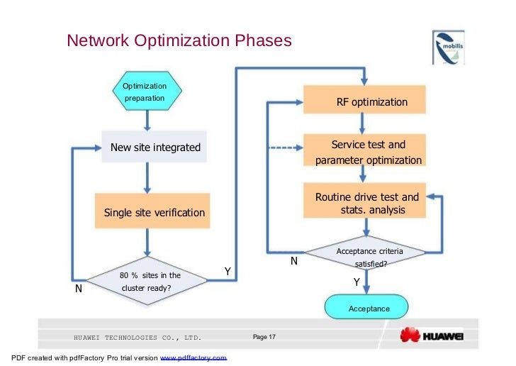 Network Optimization Phases  Optimization  preparation  RF optimization  Service test and  New site integrated  parameter ...